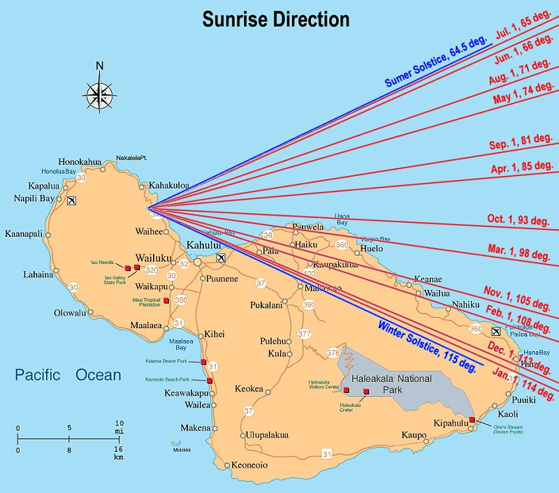 Sunrise Direction